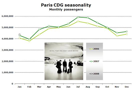 Chart: CDG Seasonality