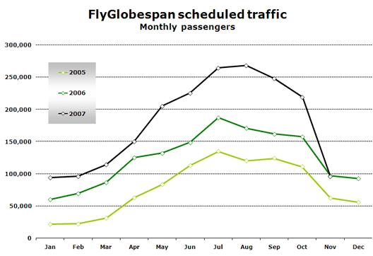 Chart: FlyGlobespan scheduled traffic