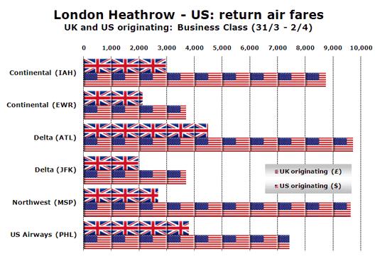 Chart: London Heathrow - US: return air fares