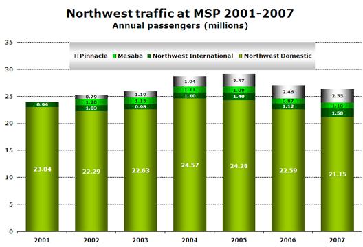 Chart: Northwest traffic at MSP 2001-2007
