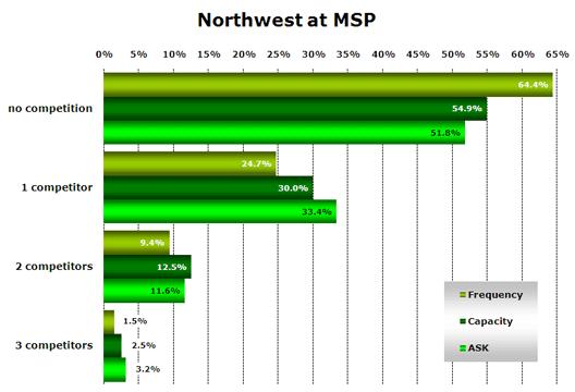 Chart: Northwest at MSP