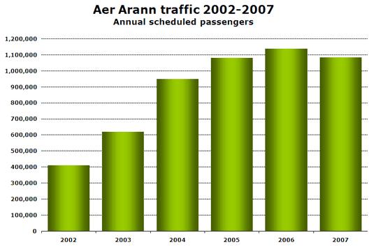 Chart: Aer Arann traffic 2002-2007