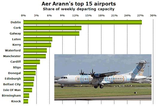 Chart: Aer Arann's top 15 airports