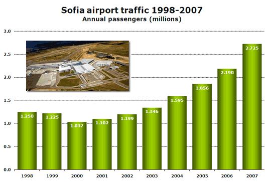 Chart: Sofia airport traffic 1998-2007