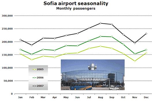 Chart: Sofia airport seasonality