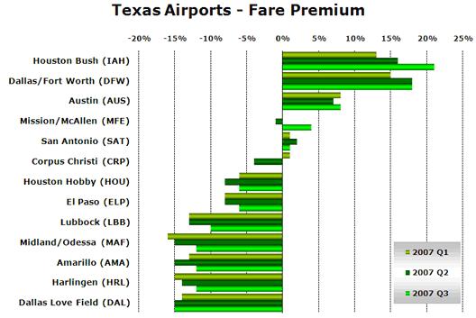 Chart: Texas Airports - Fare Premium