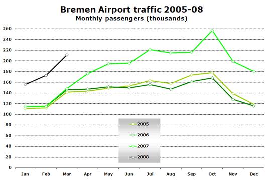Chart: Bremen Airport traffic 2005-08
