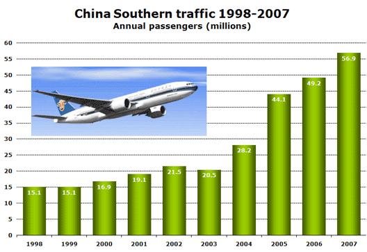 Chart: China Southern traffic 1998-2007