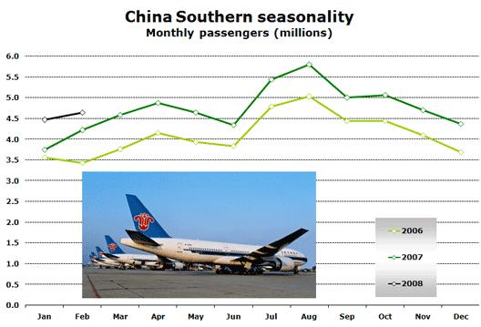 Chart: China Southern seasonality
