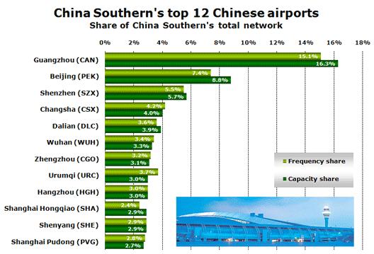 Chart: China Southern's top 12 Chinese airports