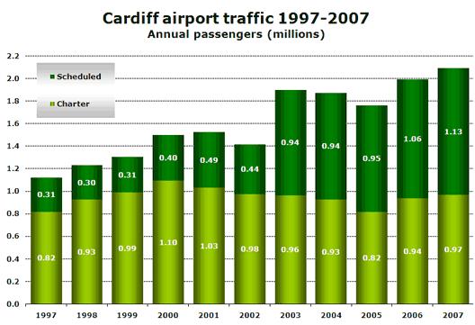 Chart: Cardiff airport traffic 1997-2007