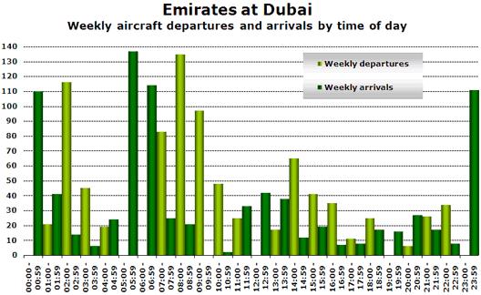 Chart: Emirates at Dubai