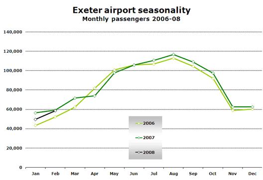 Chart: Exeter airport seasonality
