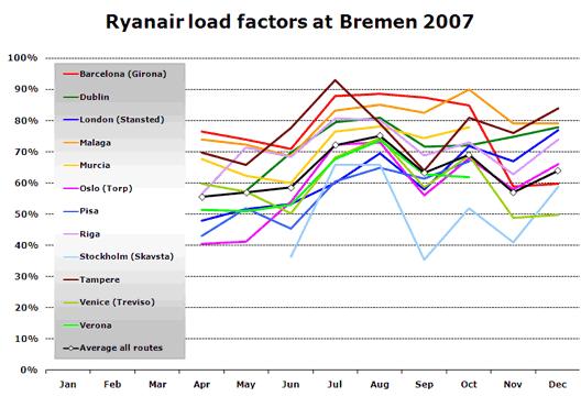 Chart: Ryanair load factors at Bremen 2007