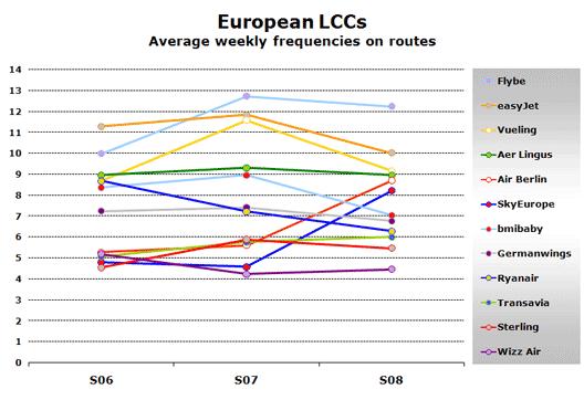 Chart: European LCCs