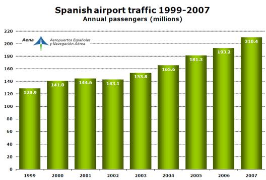 Chart: Spanish airport traffic 1999-2007