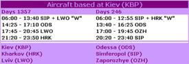 Table: Aircraft based at Keiv