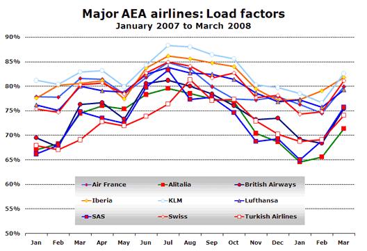 Chart: Major AEA airlines: Load factors