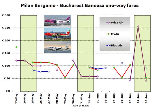 Chart: Milan Bergamo - Bucharest Baneasa one-way fares