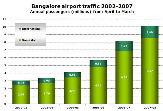Chart: Bangalore airport traffic 2002-2007