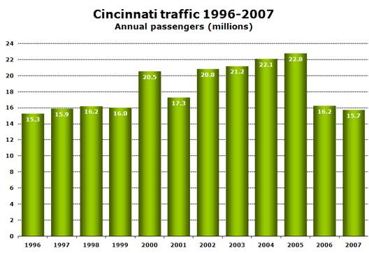 Chart: Cincinnati traffic 1996-2007