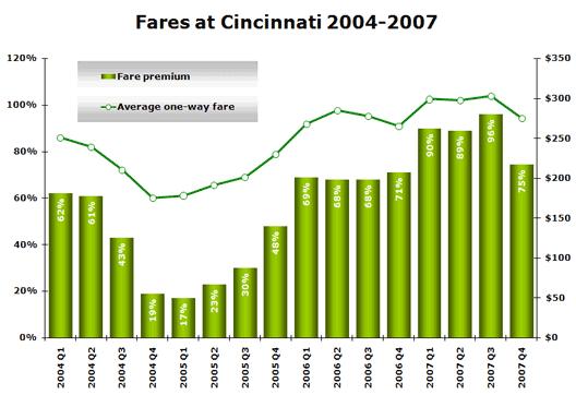 Chart: Fares at Cincinnati 2004-2007