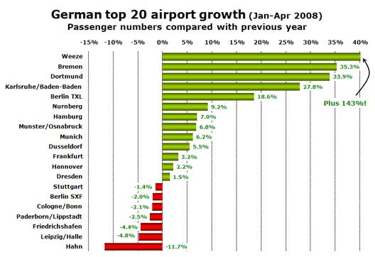 Chart: German top 20 airport growth (Jan-Apr 2008)
