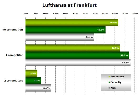 Chart: Lufthansa at Frankfurt