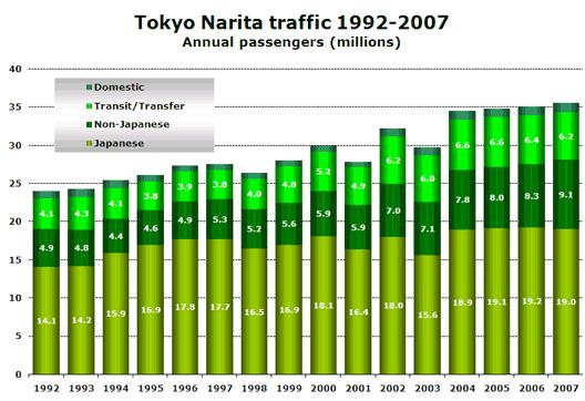 Chart: Tokyo Narita traffic 1992-2007