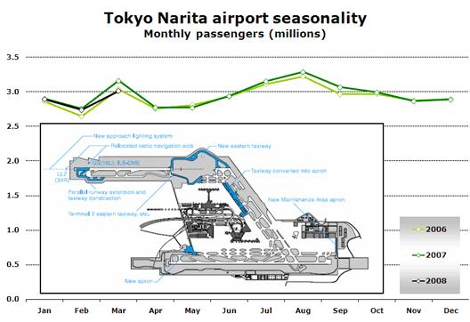 Chart: Tokyo Narita airport seasonality