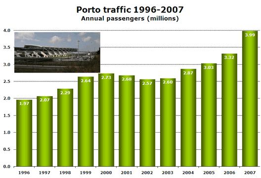 Chart: Porto traffic 1996-2007