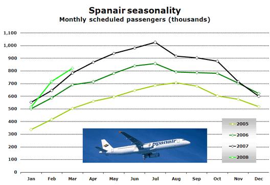 Chart: Spanair seasonality