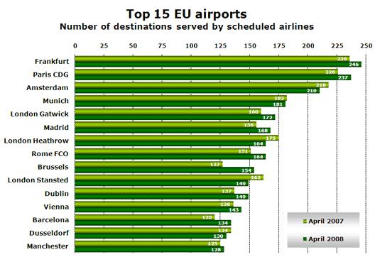 Chart: Top 15 EU airports