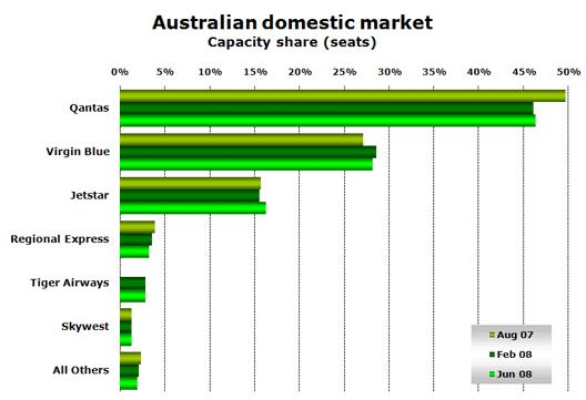 Chart: Australian domestic market