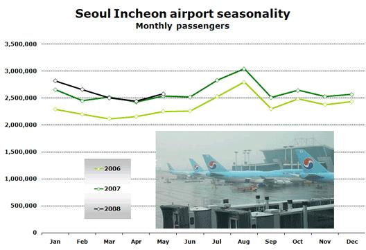 Chart: Seoul Incheon airport seasonality