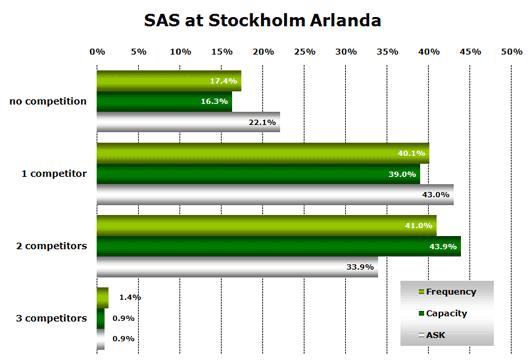 Chart: SAS at Stockholm Arlanda