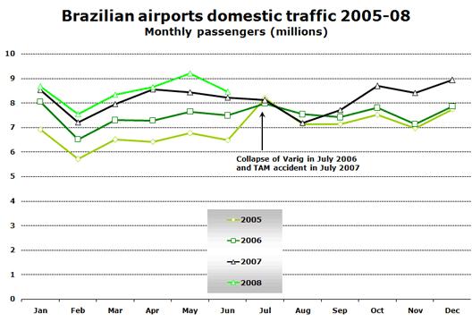 Chart: Brazilian airports domestic traffic 2005-8