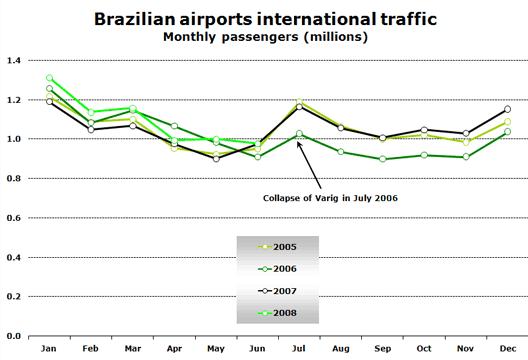 Chart: Brazilian Airports International Traffic