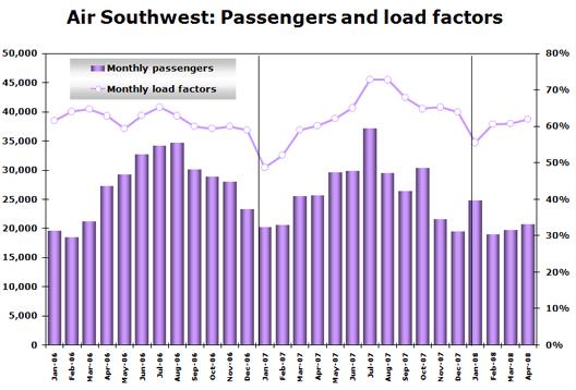 Chart: Air Southwest