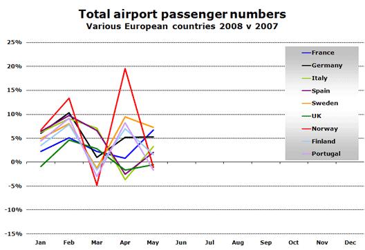 Image: Total airport passenger numbers