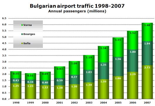 Chart: Bulgarian airport traffic 1998-2007