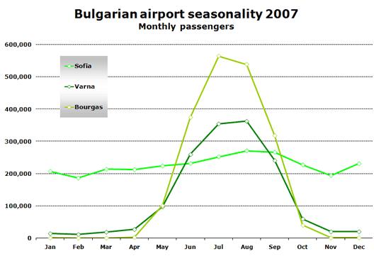 Chart: Bulgarian airport seasonality 2007