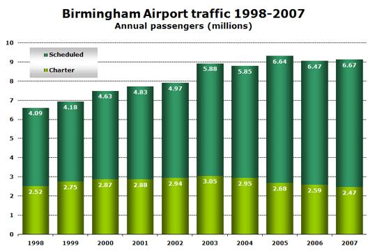 Chart: Birmingham Airport traffic 1998-2007