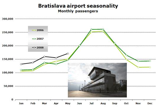 Chart: Bratislava airport seasonality