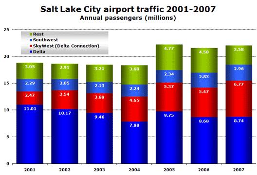 Chart: Salt Lake City airport traffic 2001 - 2007