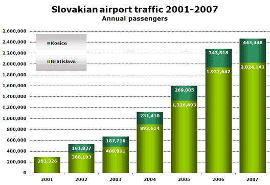 Chart: Slovakian airport traffic 2001-2007