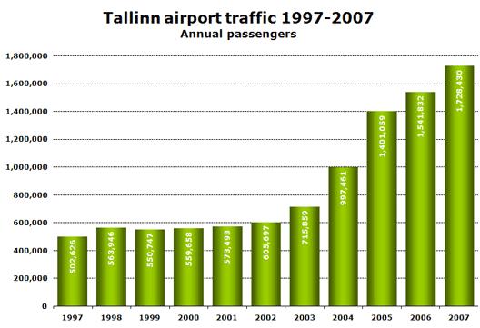 Chart: Tallinn airport traffic 1997-2007