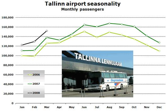Chart: Tallinn airport seasonality