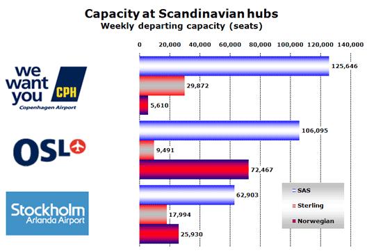 Chart: Capacity at Scandanavian hubs