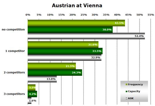 Chart: Austrian in Vienna